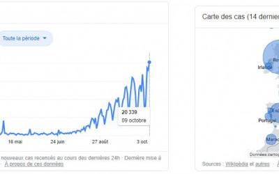 Coronavirus increase in France october 2020